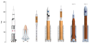 Rocket comparsion from wikimedia